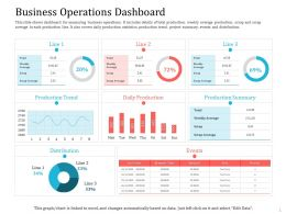Business Operations Dashboard Production Ppt Pictures Clipart Images