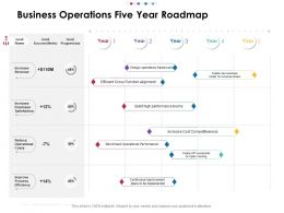Business Operations Five Year Roadmap
