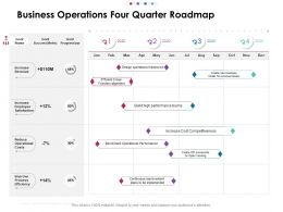 Business Operations Four Quarter Roadmap