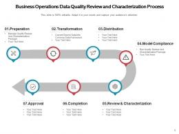 Business Operations Review Manufacturing Management Operational Process