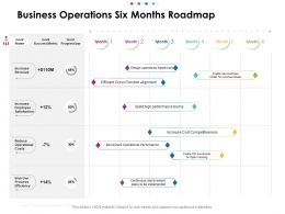 Business Operations Six Months Roadmap