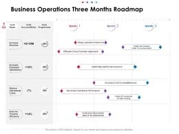 Business Operations Three Months Roadmap