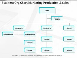 Business Org Chart Marketing Production And Sales