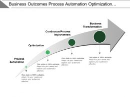 Business Outcomes Process Automation Optimization Continuous Improvement
