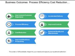 Business Outcomes Process Efficiency Cost Reduction Enhanced Quality
