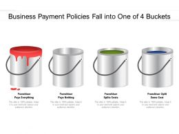 Business Payment Policies Fall Into One Of 4 Buckets