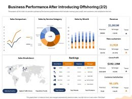 Business Performance After Introducing Offshoring Alexi Star Ppt Powerpoint Presentation Model