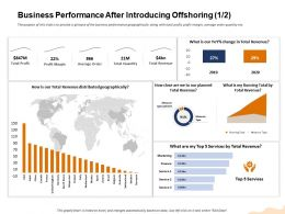 Business Performance After Introducing Offshoring Are We Our Ppt Powerpoint Presentation Layouts