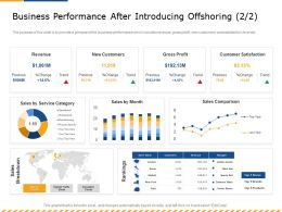 Business Performance After Introducing Offshoring Stores Ppt Powerpoint Presentation Professional
