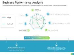 Business Performance Analysis Standardizing Supplier Performance Management Process Ppt Template