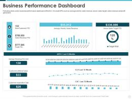 Business Performance Dashboard Building Effective Brand Strategy Attract Customers