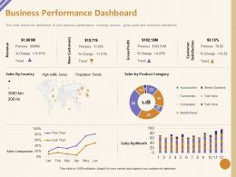 Business Performance Dashboard Product Category Ppt Powerpoint Presentation Inspiration Graphic Images