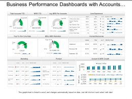 Business Performance Dashboards With Accounts And Mrr Growth