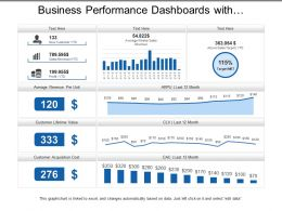 Business Performance Dashboards With Average Revenue And Customer Lifetime Value