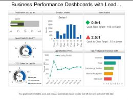 Business Performance Dashboards With Lead Creation And Sales Ratios