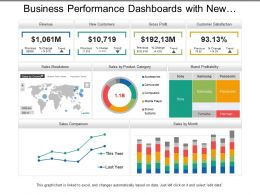 business_performance_dashboards_with_new_customers_and_gross_profit_Slide01