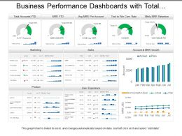 Business Performance Dashboards With Total Accounts Marketing And Product