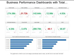 Business Performance Dashboards With Total Assets Gross Profit And Cash Flow
