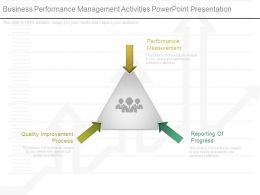 Business Performance Management Activities Powerpoint Presentation
