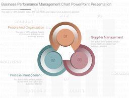 Business Performance Management Chart Powerpoint Presentation