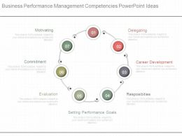 Business Performance Management Competencies Powerpoint Ideas
