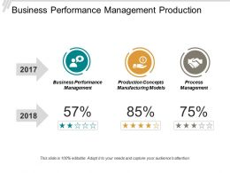 Business Performance Management Production Concepts Manufacturing Models Process Management Cpb