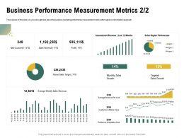 Business Performance Measurement Metrics L1985 Ppt Powerpoint Slides Design Templates