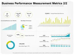 Business Performance Measurement Metrics M1732 Ppt Powerpoint Presentation Example