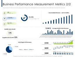 Business Performance Measurement Metrics M2074 Ppt Powerpoint Presentation Professional Slide