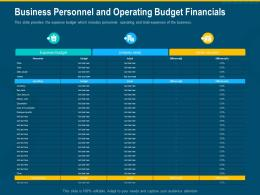 Business Personnel And Operating Budget Financials Budget Sales Costs Ppt Portfolio Samples