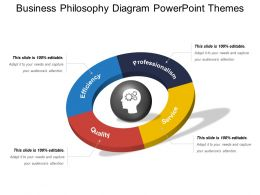 Business Philosophy Diagram Powerpoint Themes