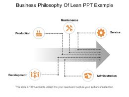 Business Philosophy Of Lean Ppt Example