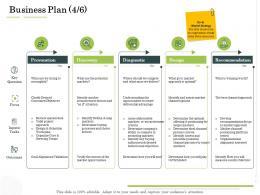 Business Plan Provocation Administration Management Ppt Inspiration