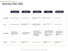 Business Plan Recommendation Business Process Analysis Ppt Mockup