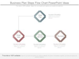 Business Plan Steps Flow Chart Powerpoint Ideas