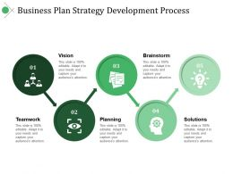 Business Plan Strategy Development Process