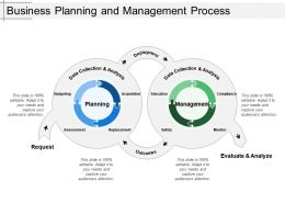 Business Planning And Management Process