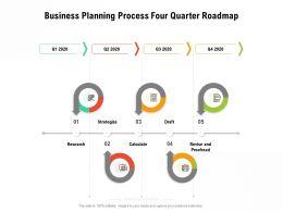 Business Planning Process Four Quarter Roadmap