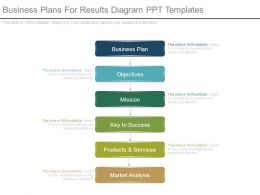 Business Plans For Results Diagram Ppt Templates