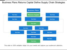 Business Plans Returns Of Capital Define Supply Chain Strategies