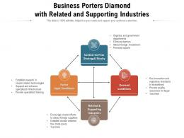 Business Porters Diamond With Related And Supporting Industries