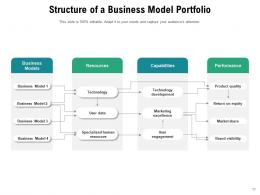 Business Portfolio Development Transmission Distribution Management Product
