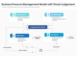 Business Pressure Management Model With Threat Judgement