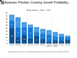 Business Priorities Covering Growth Profitability Cost Products And Innovation