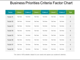 Business Priorities Criteria Factor Chart