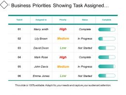 Business Priorities Showing Task Assigned Status And Completion