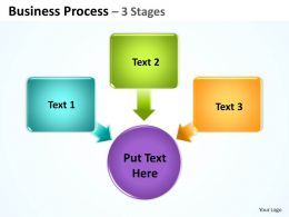 Business Process 3 Stages 3