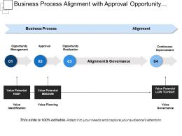 Business Process Alignment With Approval Opportunity Realization