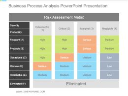 Business Process Analysis Powerpoint Presentation