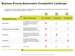 Business Process Automation Competitive Landscape Distribution Ppt Presentation Graphics